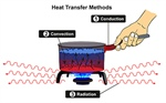 The Fundamentals of Heat Transfer