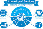 Chem-Aqua Services Specialty Cleaning Services