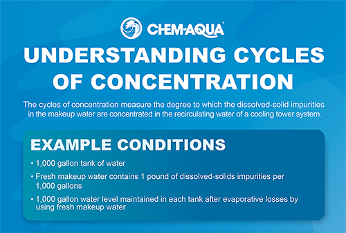 Understanding Cycles of Concentration