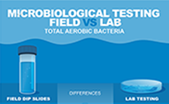 Microbiological Testing: Field vs Lab
