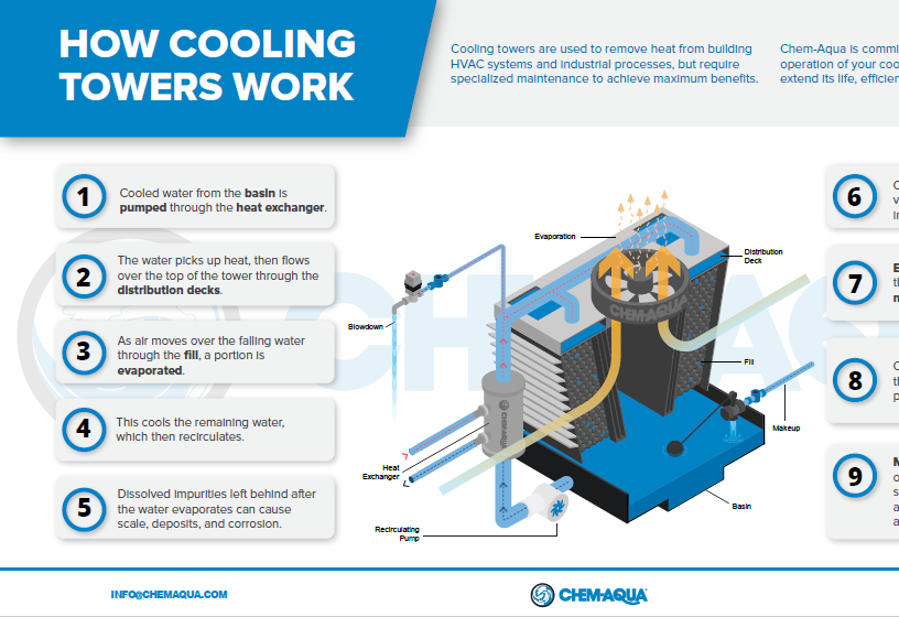 How Cooling Towers Work Infographi