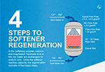 Four (4) Steps to Softener Regeneration